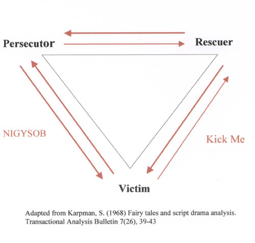 Psychological Games Triangle1